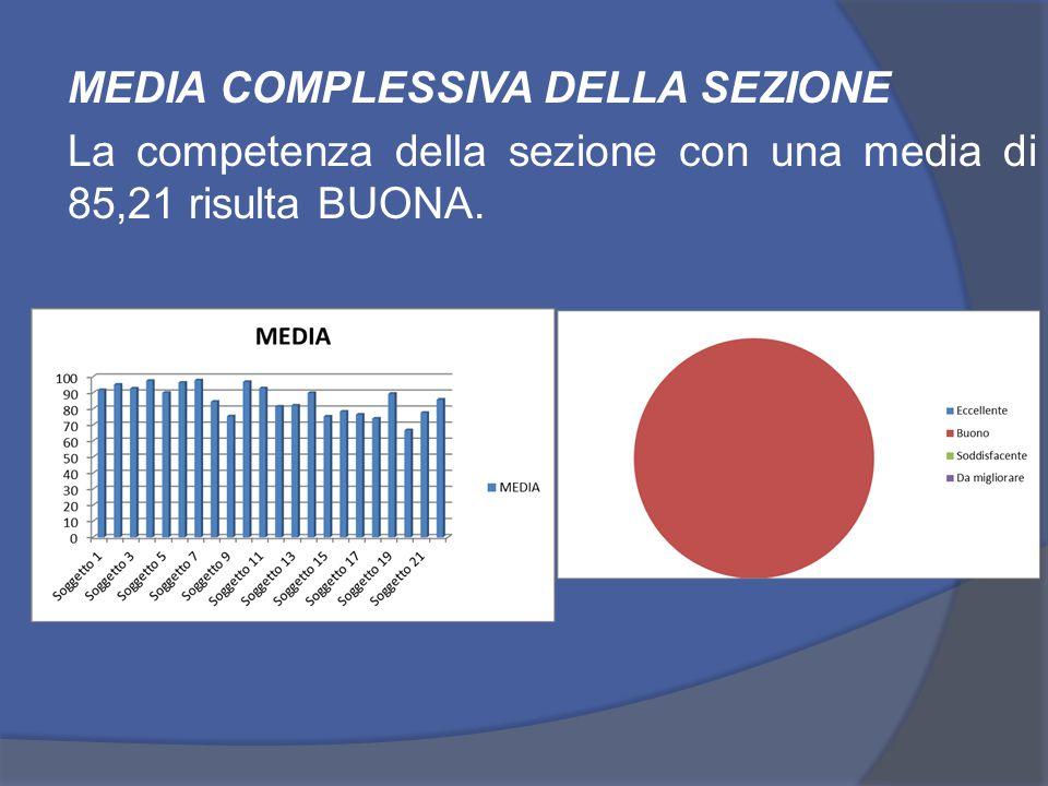 MEDIA COMPLESSIVA DELLA SEZIONE La competenza della sezione con una media di 85,21 risulta BUONA.