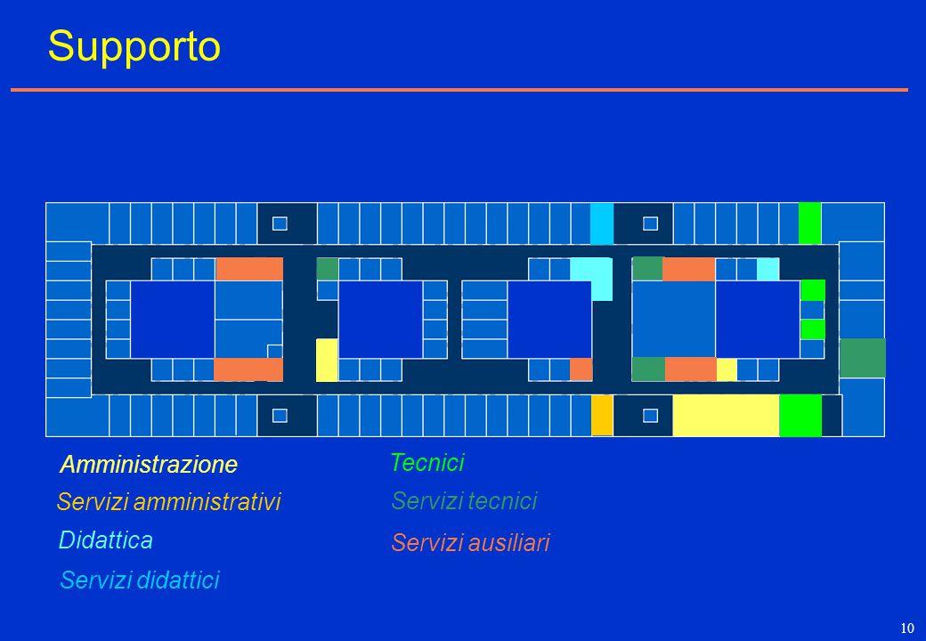 10 Supporto Tecnici Amministrazione Servizi amministrativi Servizi didattici Didattica Servizi tecnici Servizi ausiliari