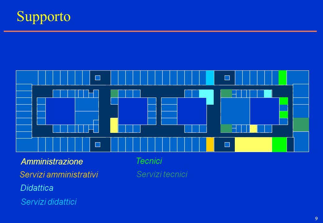 9 Supporto Tecnici Amministrazione Servizi amministrativi Servizi didattici Didattica Servizi tecnici