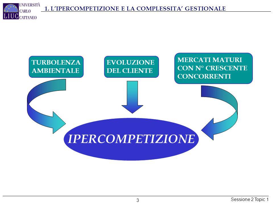 Sessione 2 Topic 1 3 1. L'IPERCOMPETIZIONE E LA COMPLESSITA' GESTIONALE TURBOLENZA AMBIENTALE EVOLUZIONE DEL CLIENTE MERCATI MATURI CON N° CRESCENTE C