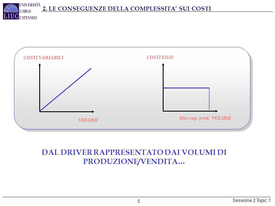 Sessione 2 Topic 1 5 2. LE CONSEGUENZE DELLA COMPLESSITA' SUI COSTI COSTI VARIABILI VOLUMI COSTI FISSI Max cap. prod. VOLUMI DAL DRIVER RAPPRESENTATO