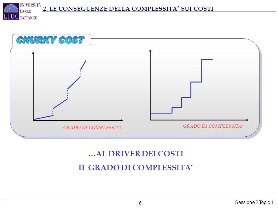 Sessione 2 Topic 1 6 GRADO DI COMPLESSITA' …AL DRIVER DEI COSTI IL GRADO DI COMPLESSITA' 2. LE CONSEGUENZE DELLA COMPLESSITA' SUI COSTI