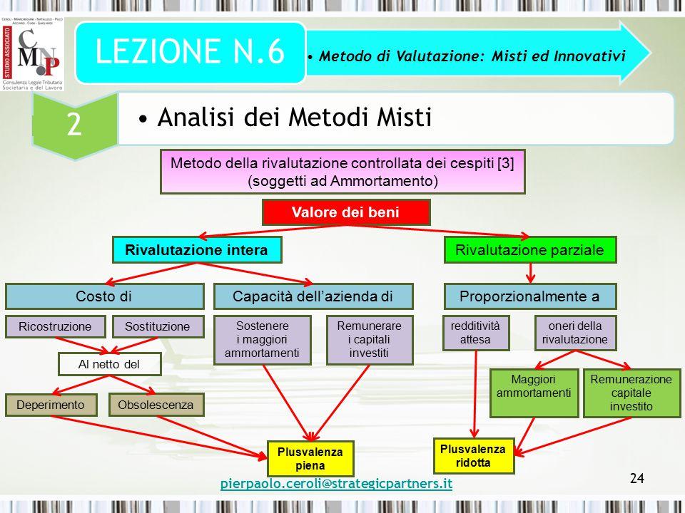 pierpaolo.ceroli@strategicpartners.it 24 Metodo di Valutazione: Misti ed Innovativi LEZIONE N.6 2 Analisi dei Metodi Misti Metodo della rivalutazione
