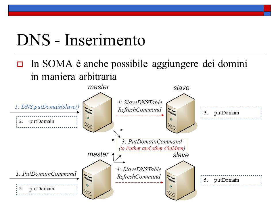 DNS - Inserimento  In SOMA è anche possibile aggiungere dei domini in maniera arbitraria 3: PutDomainCommand (to Father and other Children) 4: SlaveDNSTable RefreshCommand 1: DNS.putDomainSlave() 4: SlaveDNSTable RefreshCommand 1: PutDomainCommand 5.putDomain 2.putDomain