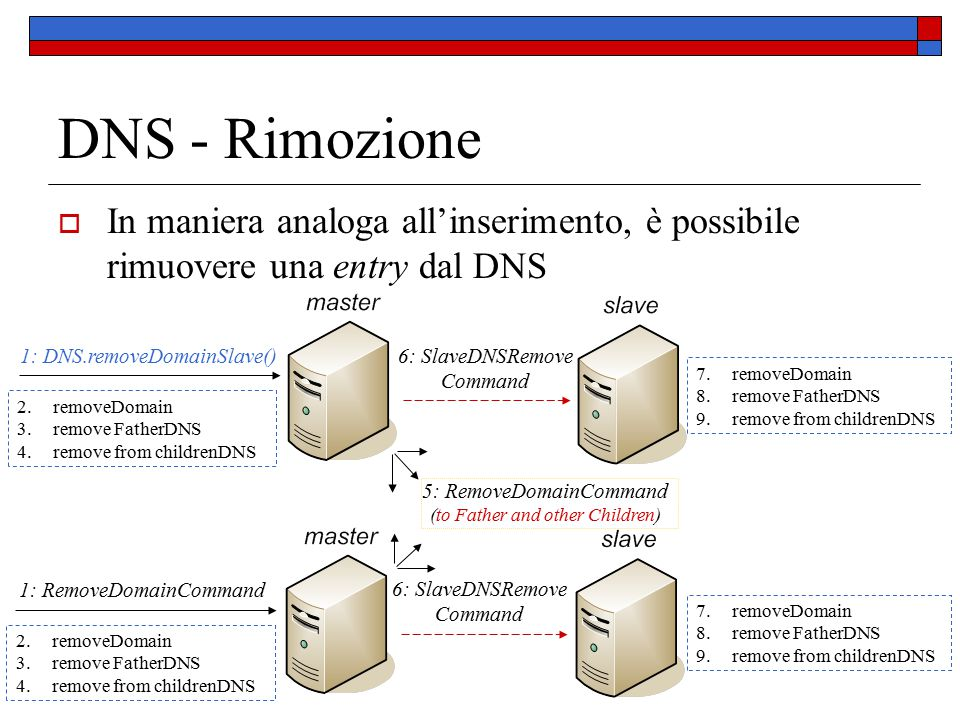 DNS - Rimozione  In maniera analoga all'inserimento, è possibile rimuovere una entry dal DNS 5: RemoveDomainCommand (to Father and other Children) 6: SlaveDNSRemove Command 1: DNS.removeDomainSlave() 6: SlaveDNSRemove Command 1: RemoveDomainCommand 7.removeDomain 8.remove FatherDNS 9.remove from childrenDNS 2.removeDomain 3.remove FatherDNS 4.remove from childrenDNS 2.removeDomain 3.remove FatherDNS 4.remove from childrenDNS 7.removeDomain 8.remove FatherDNS 9.remove from childrenDNS