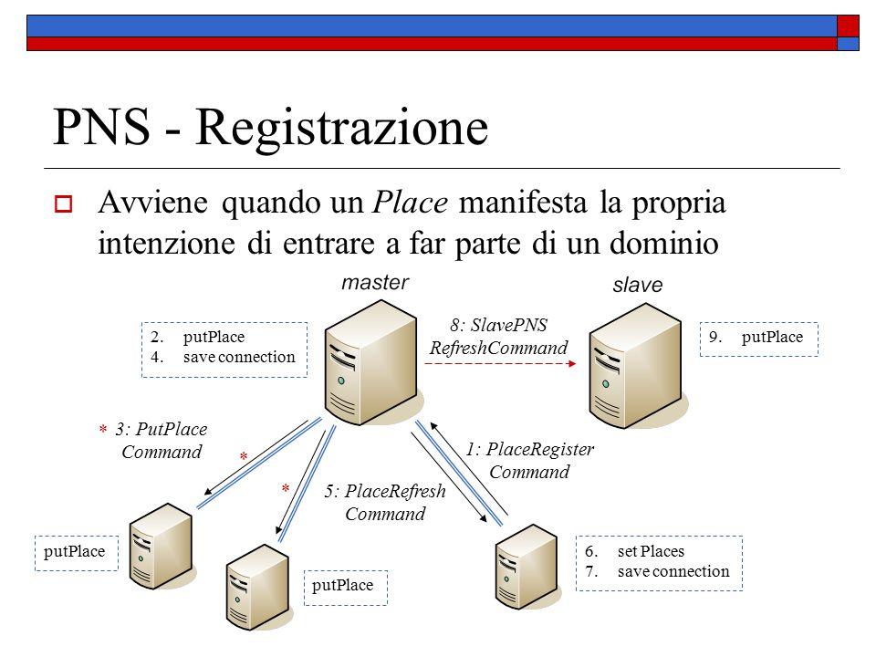 PNS - Registrazione  Avviene quando un Place manifesta la propria intenzione di entrare a far parte di un dominio 1: PlaceRegister Command 5: PlaceRe