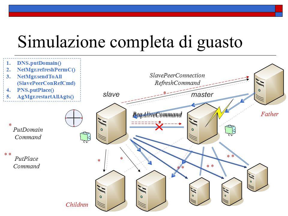 Simulazione completa di guasto ReqAliveCommand * PutDomain Command Father Children * * * PutPlace Command * * * * * * * * SlavePeerConnection RefreshCommand 1.DNS.putDomain() 2.NetMgr.refreshPermC() 3.NetMgr.sendToAll (SlavePeerConRefCmd) 4.PNS.putPlace() 5.AgMgr.restartAllAgts()