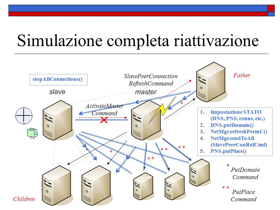 Simulazione completa riattivazione * PutDomain Command Father Children * * * PutPlace Command * * * * * * * * SlavePeerConnection RefreshCommand 1.Impostazione STATO (DNS, PNS, conns, etc.) 2.DNS.putDomain() 3.NetMgr.refreshPermC() 4.NetMgr.sendToAll (SlavePeerConRefCmd) 5.PNS.putPlace() ActivateMaster Command stopAllConnections()