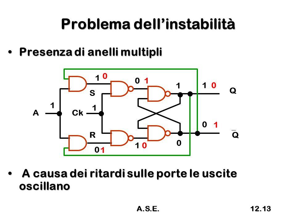 Problema dell'instabilità Presenza di anelli multipliPresenza di anelli multipli A causa dei ritardi sulle porte le uscite oscillano A causa dei ritardi sulle porte le uscite oscillano R S 1 QQ CkA 1 Q 1 1 1 0 0 1 1 0 1 0 0 1 0 0 A.S.E.12.13