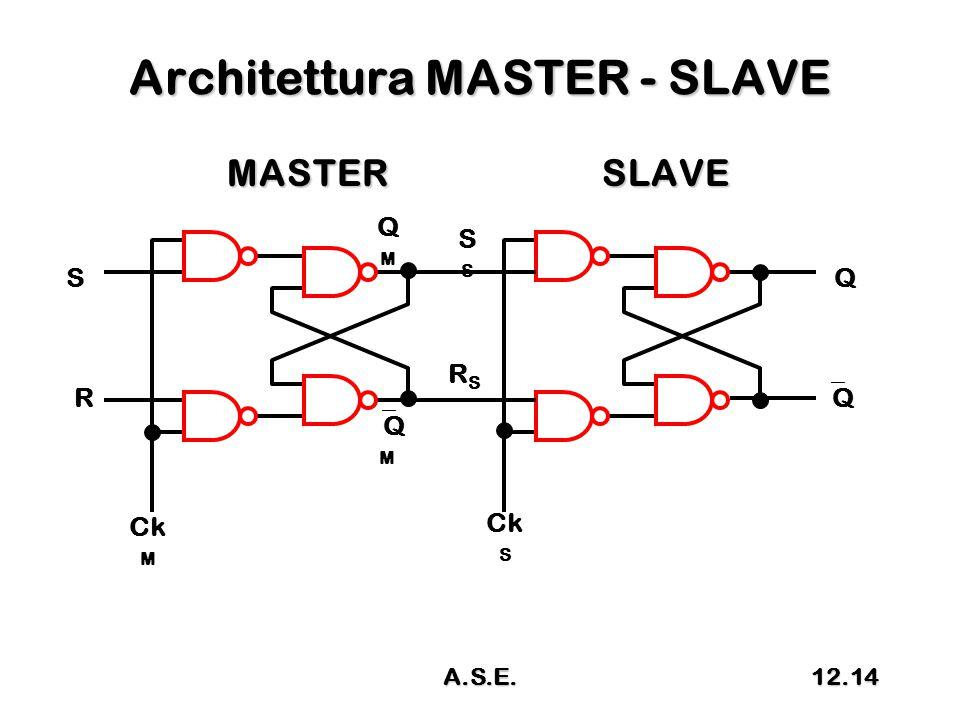 Architettura MASTER - SLAVE MASTERSLAVE MASTERSLAVE R S QQ Ck M S Q QMQM QMQM Ck S RSRS A.S.E.12.14