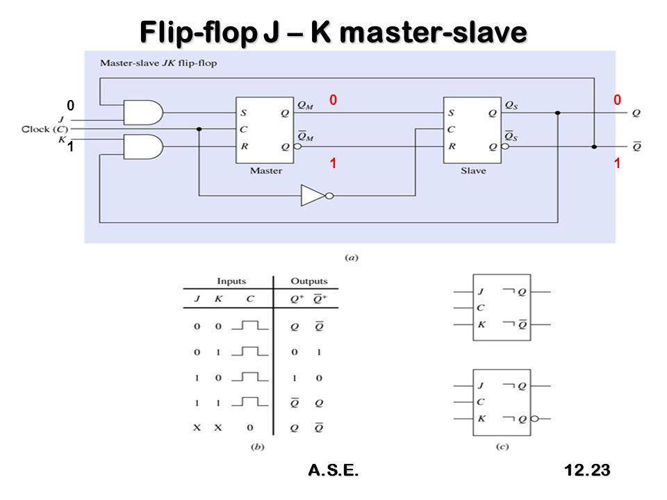 Flip-flop J – K master-slave 0 1 0 1 0 1 A.S.E.12.23
