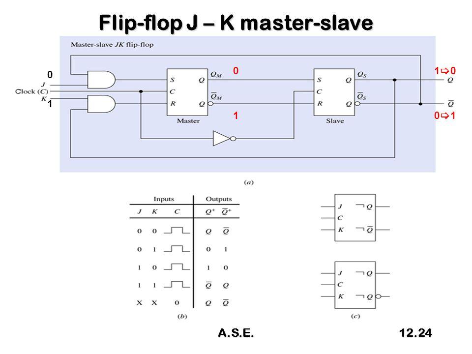 Flip-flop J – K master-slave 0 1 1010 0101 0 1 A.S.E.12.24