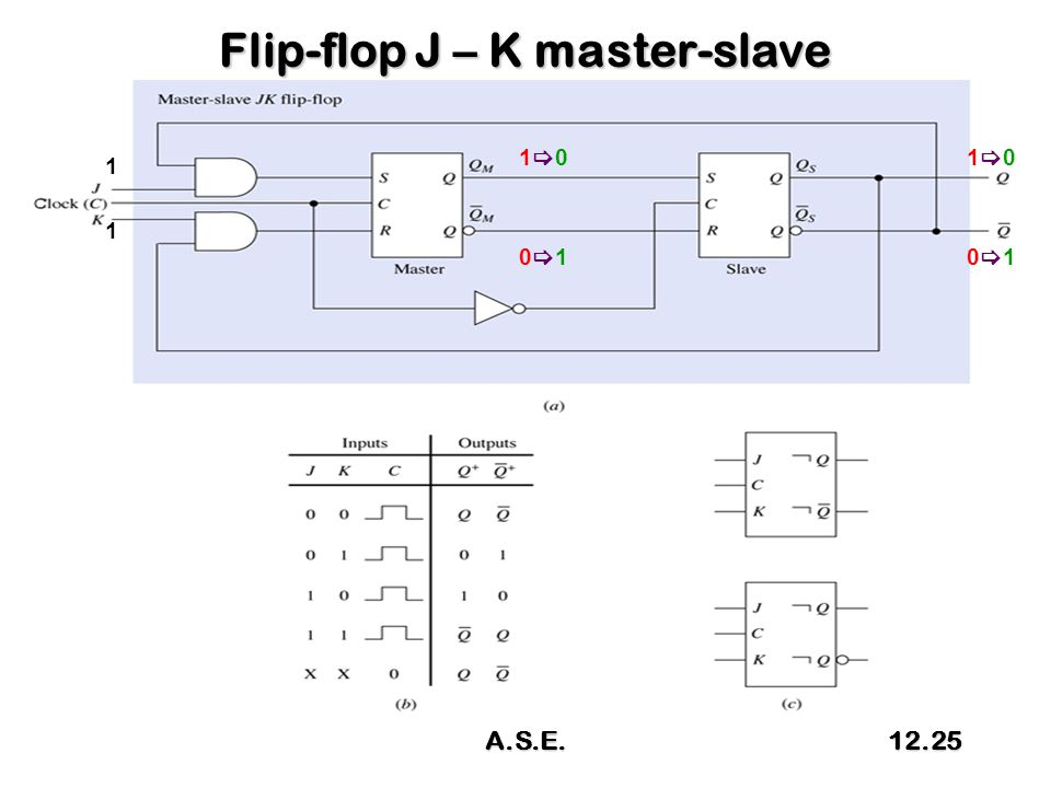 Flip-flop J – K master-slave 1 1 1010 0101 1010 0101 A.S.E.12.25