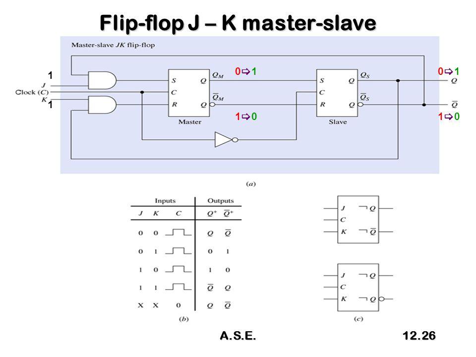 Flip-flop J – K master-slave 1 1 0101 1010 0101 1010 A.S.E.12.26