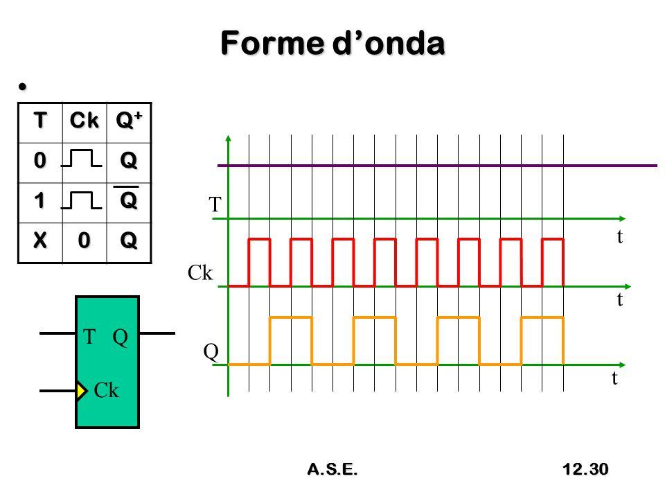 Forme d'onda TCk Q+Q+Q+Q+ 0Q 1Q X0Q T Q Ck T Q t t t A.S.E.12.30