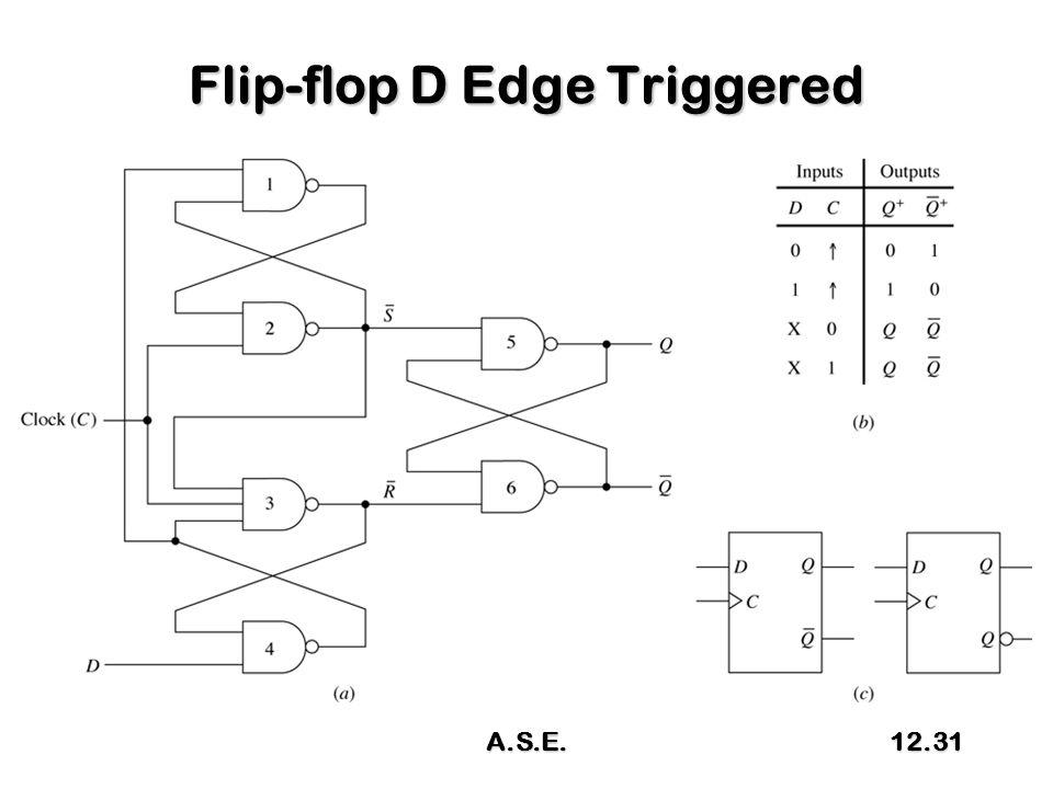 Flip-flop D Edge Triggered A.S.E.12.31