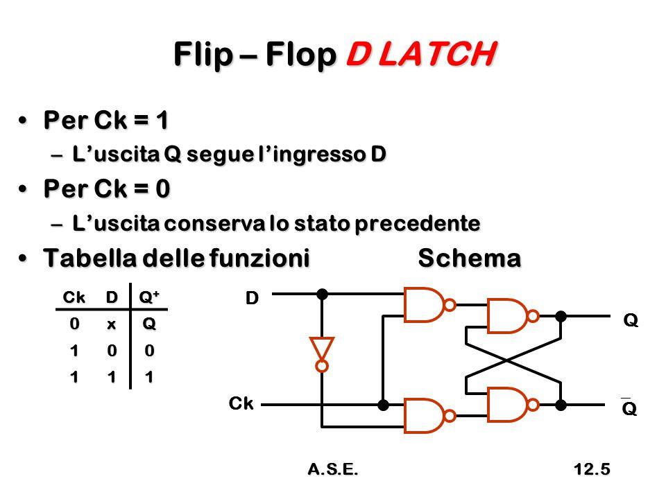 Flip – Flop D LATCH Per Ck = 1Per Ck = 1 –L'uscita Q segue l'ingresso D Per Ck = 0Per Ck = 0 –L'uscita conserva lo stato precedente Tabella delle funzioniSchemaTabella delle funzioniSchema CkD Q+Q+Q+Q+ 0xQ 100 111 D Q QQ Ck A.S.E.12.5