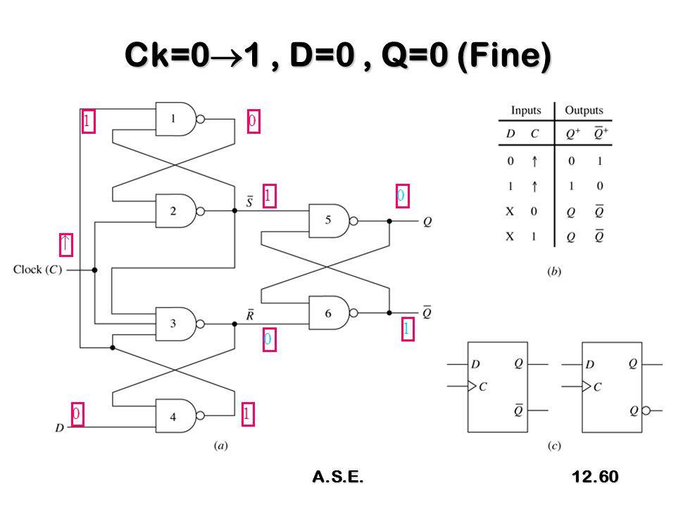 Ck=0  1, D=0, Q=0 (Fine)  0 1 01 10 1 0 A.S.E.12.60