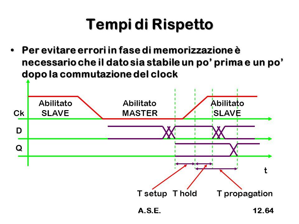 Tempi di Rispetto Per evitare errori in fase di memorizzazione è necessario che il dato sia stabile un po' prima e un po' dopo la commutazione del clockPer evitare errori in fase di memorizzazione è necessario che il dato sia stabile un po' prima e un po' dopo la commutazione del clock Ck t Abilitato SLAVE Abilitato MASTER Abilitato SLAVE D Q T setupT holdT propagation A.S.E.12.64