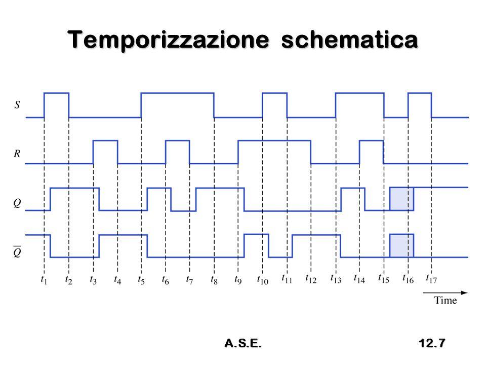 Temporizzazione schematica A.S.E.12.7