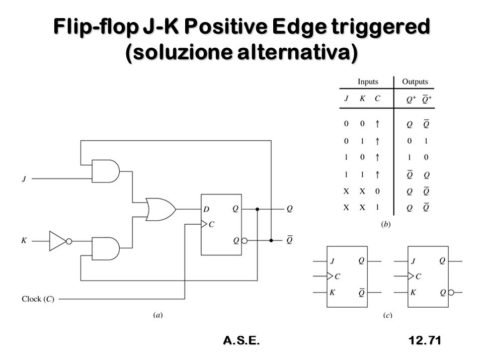 Flip-flop J-K Positive Edge triggered (soluzione alternativa) A.S.E.12.71