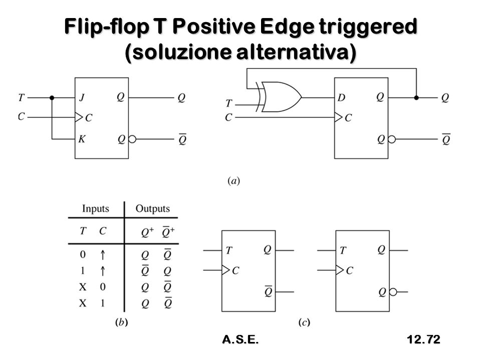 Flip-flop T Positive Edge triggered (soluzione alternativa) A.S.E.12.72