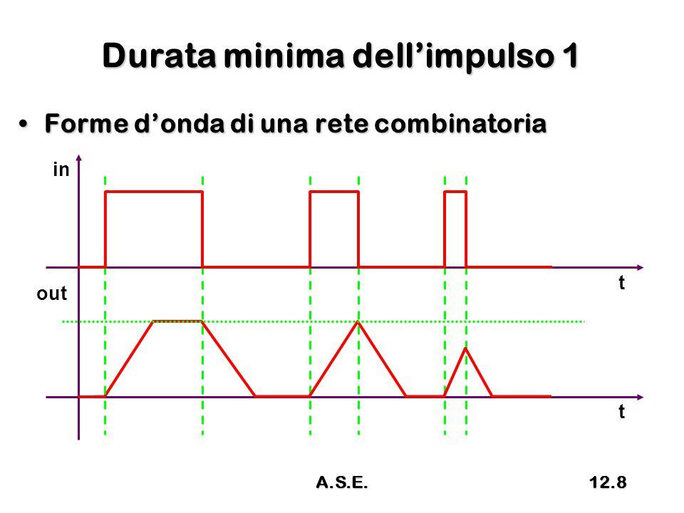 Durata minima dell'impulso 1 Forme d'onda di una rete combinatoriaForme d'onda di una rete combinatoria in out t t A.S.E.12.8