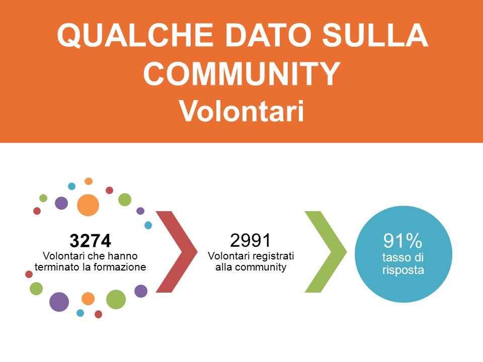 3274 Volontari che hanno terminato la formazione 2991 Volontari registrati alla community 91% tasso di risposta QUALCHE DATO SULLA COMMUNITY Volontari
