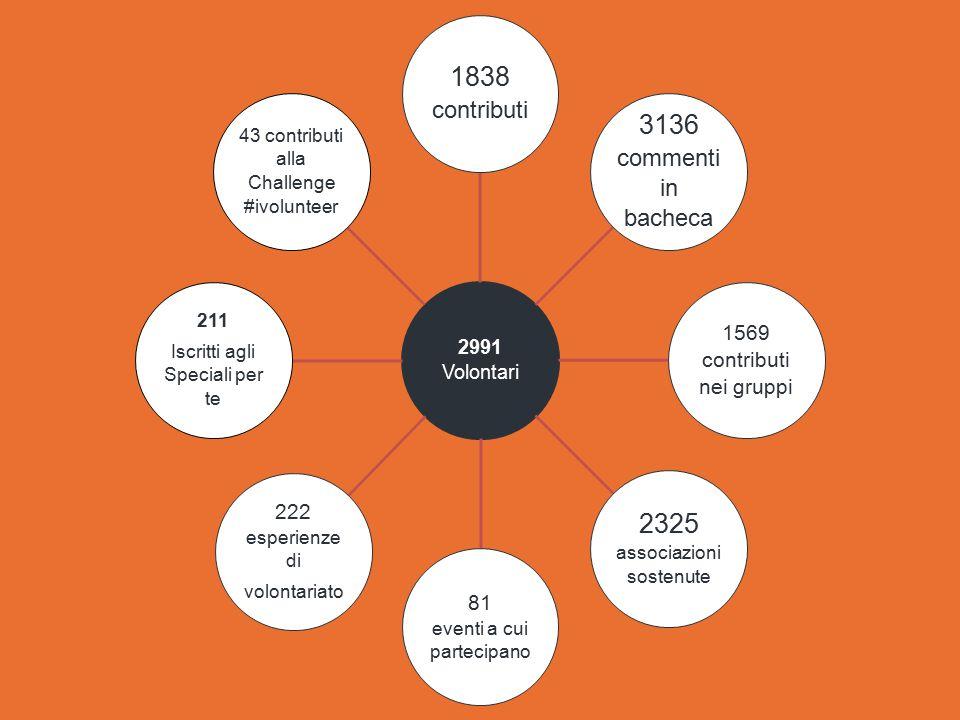 2991 Volontari 1838 contributi 3136 commenti in bacheca 1569 contributi nei gruppi 2325 associazioni sostenute 81 eventi a cui partecipano 222 esperienze di volontariato 211 Iscritti agli Speciali per te 43 contributi alla Challenge #ivolunteer
