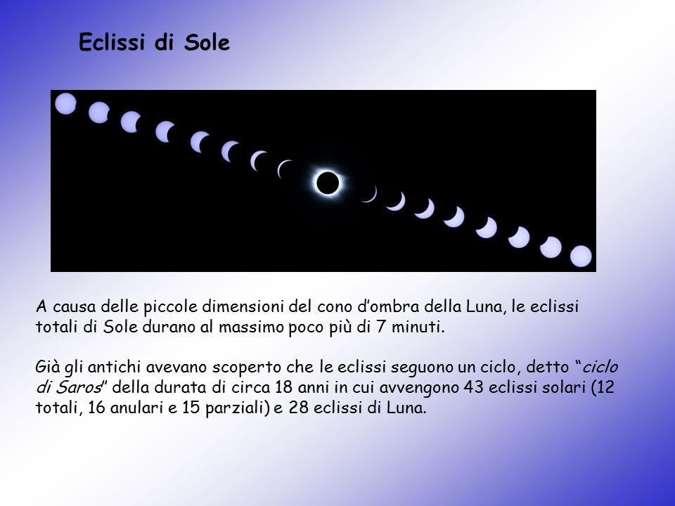 Eclissi di Sole A causa delle piccole dimensioni del cono d'ombra della Luna, le eclissi totali di Sole durano al massimo poco più di 7 minuti. Già gl