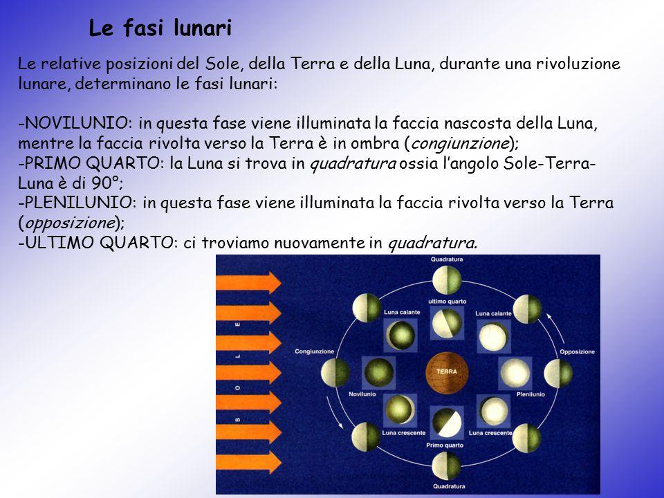 Le relative posizioni del Sole, della Terra e della Luna, durante una rivoluzione lunare, determinano le fasi lunari: -NOVILUNIO: in questa fase viene