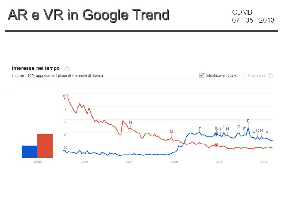 CDMB 07 - 05 - 2013 AR e VR in Google Trend