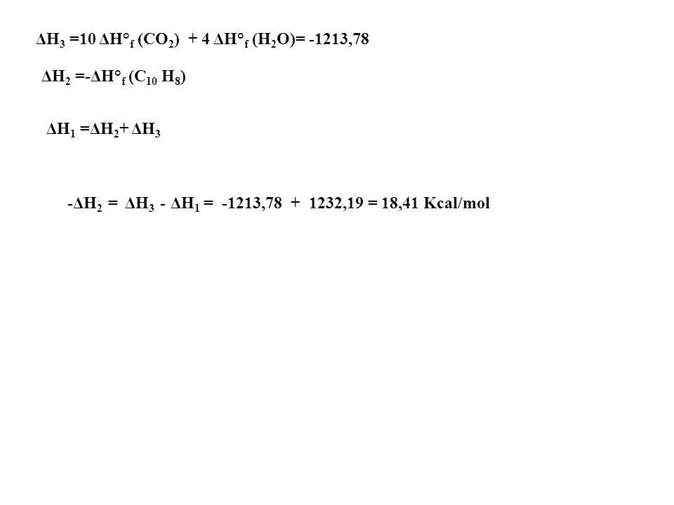 ΔG° = ΔG° f (prodotti) – ΔG° f (reagenti) ΔG° = 12,39 – 20,72 = -8,33 Kcal/mole ΔG° f (NO 2 ) = 12,39 Kcal/mole ΔG° f (NO) = 20,72 Kcal/mole 19.