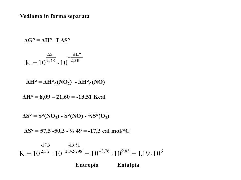 Vediamo in forma separata ΔG° = ΔH° -T ΔS° ΔH° = ΔH° f (NO 2 ) - ΔH° f (NO) ΔH° = 8,09 – 21,60 = -13,51 Kcal ΔS° = S°(NO 2 ) - S°(NO) - ½S°(O 2 ) ΔS°