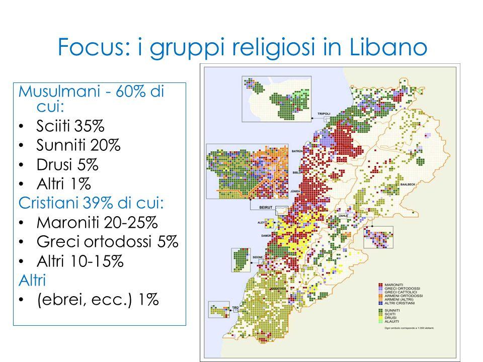 Focus: i gruppi religiosi in Libano Musulmani - 60% di cui: Sciiti 35% Sunniti 20% Drusi 5% Altri 1% Cristiani 39% di cui: Maroniti 20-25% Greci ortod