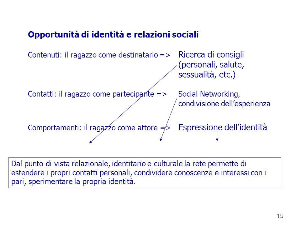 10 Opportunità di identità e relazioni sociali Contenuti: il ragazzo come destinatario => Ricerca di consigli (personali, salute, sessualità, etc.) Co