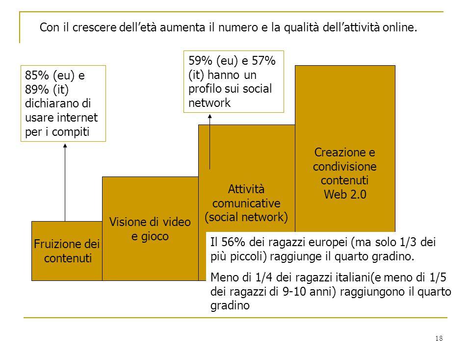 18 Con il crescere dell'età aumenta il numero e la qualità dell'attività online. Fruizione dei contenuti Visione di video e gioco Attività comunicativ