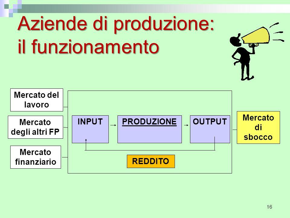 16 Aziende di produzione: il funzionamento INPUTPRODUZIONEOUTPUT Mercato del lavoro Mercato degli altri FP Mercato finanziario Mercato di sbocco REDDITO
