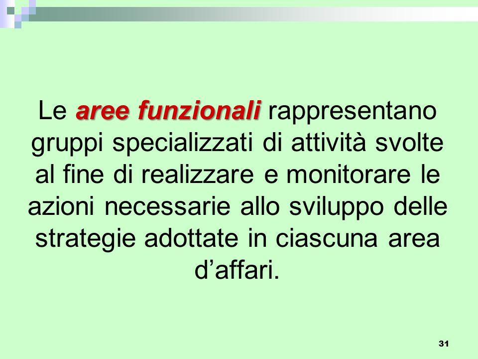 31 aree funzionali Le aree funzionali rappresentano gruppi specializzati di attività svolte al fine di realizzare e monitorare le azioni necessarie allo sviluppo delle strategie adottate in ciascuna area d'affari.