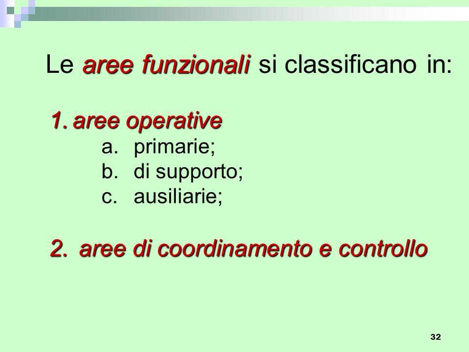 32 1.aree operative a.primarie; b. di supporto; c.