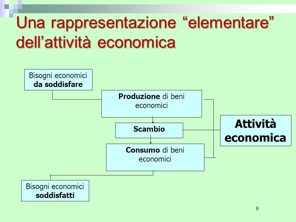 8 Una rappresentazione elementare dell'attività economica Bisogni economici da soddisfare Bisogni economici soddisfatti Produzione di beni economici Consumo di beni economici Scambio Attività economica
