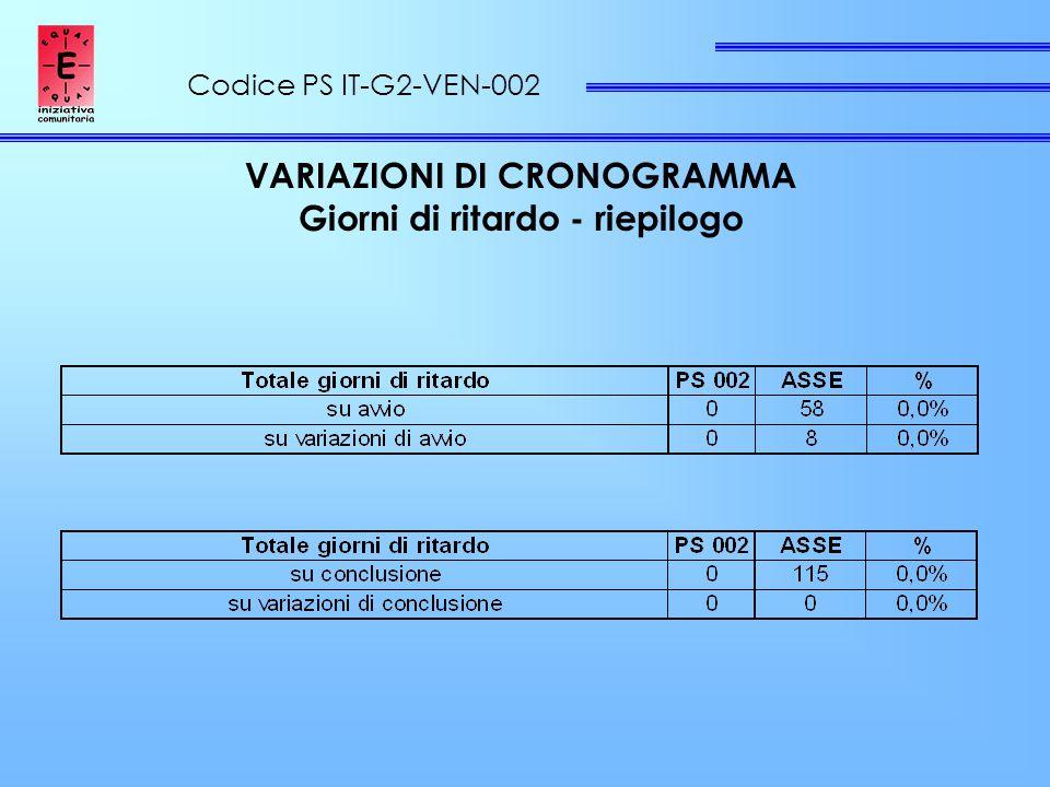Codice PS IT-G2-VEN-002 VARIAZIONI DI CRONOGRAMMA Giorni di ritardo - riepilogo