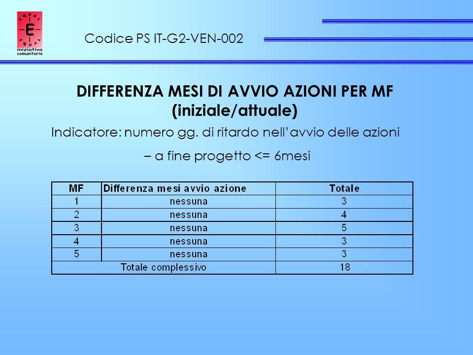 Codice PS IT-G2-VEN-002 DIFFERENZA MESI DI AVVIO AZIONI PER MF (iniziale/attuale) Indicatore: numero gg.