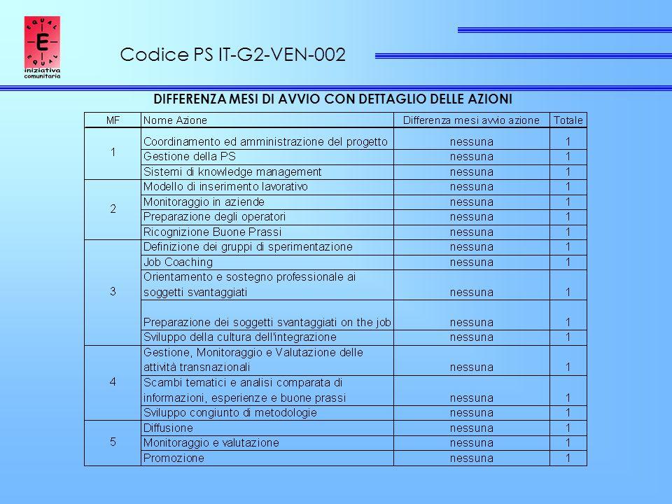 Codice PS IT-G2-VEN-002 DIFFERENZA MESI DI AVVIO CON DETTAGLIO DELLE AZIONI