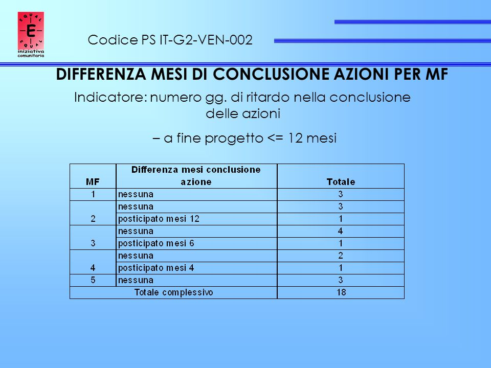 Codice PS IT-G2-VEN-002 DIFFERENZA MESI DI CONCLUSIONE AZIONI PER MF Indicatore: numero gg.