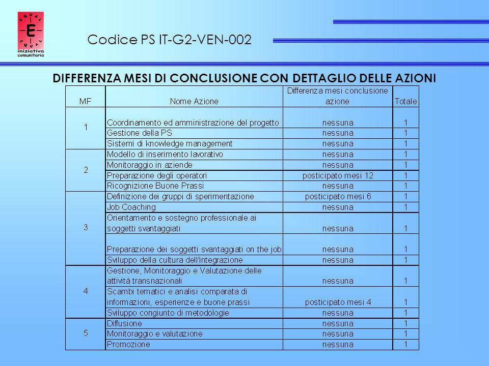Codice PS IT-G2-VEN-002 DIFFERENZA MESI DI CONCLUSIONE CON DETTAGLIO DELLE AZIONI