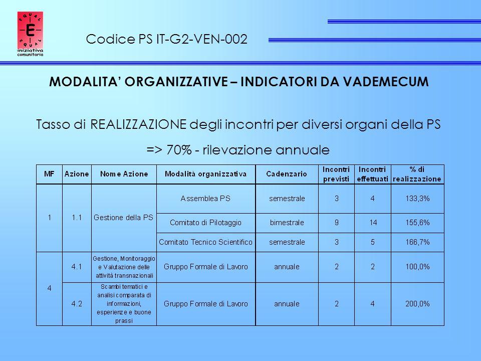 Codice PS IT-G2-VEN-002 MODALITA' ORGANIZZATIVE – INDICATORI DA VADEMECUM Tasso di REALIZZAZIONE degli incontri per diversi organi della PS => 70% - rilevazione annuale