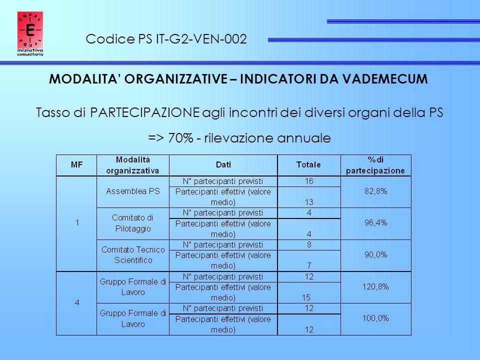 Codice PS IT-G2-VEN-002 MODALITA' ORGANIZZATIVE – INDICATORI DA VADEMECUM Tasso di PARTECIPAZIONE agli incontri dei diversi organi della PS => 70% - rilevazione annuale