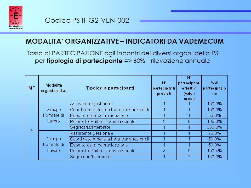 Codice PS IT-G2-VEN-002 MODALITA' ORGANIZZATIVE – INDICATORI DA VADEMECUM Tasso di PARTECIPAZIONE agli incontri dei diversi organi della PS per tipologia di partecipante => 60% - rilevazione annuale