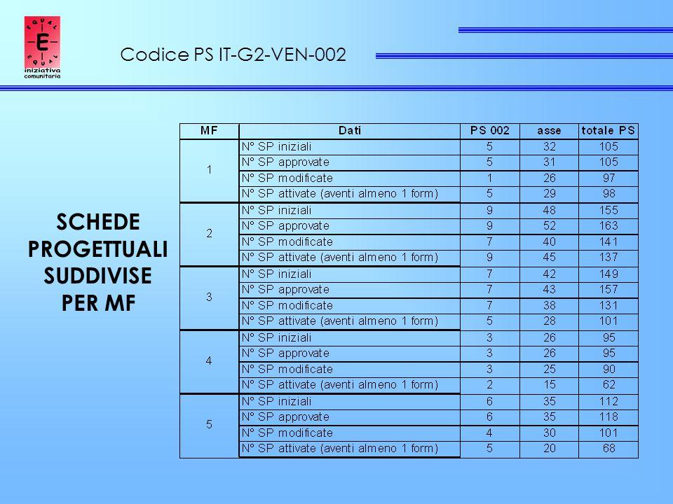 Codice PS IT-G2-VEN-002 SCHEDE PROGETTUALI SUDDIVISE PER MF